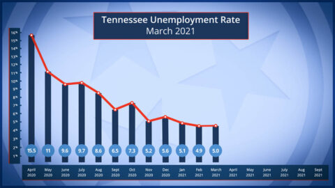 Tennessee Unemployment Rate for March 2021