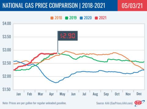 2018-2021 National Gas Price Comparison 4-03-21