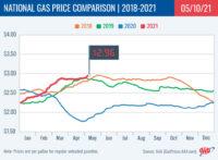 2018-2021 National Gas Price Comparison 5-10-21