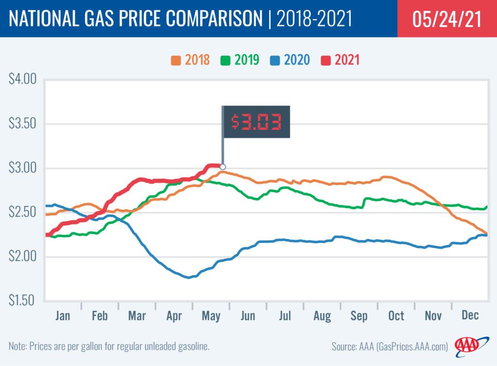 2018-2021 National Gas Price Comparison - 5-24-21.