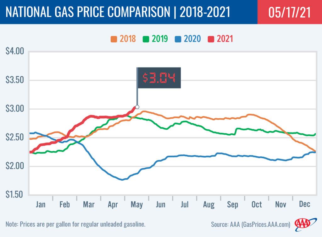 2018-2021 National Gas Price Comparison 5-27-21