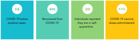 APSU COVID-19 case numbers 5-9-21