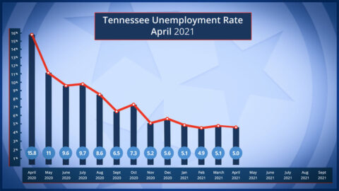 Tennessee Unemployment Rate for April 2021