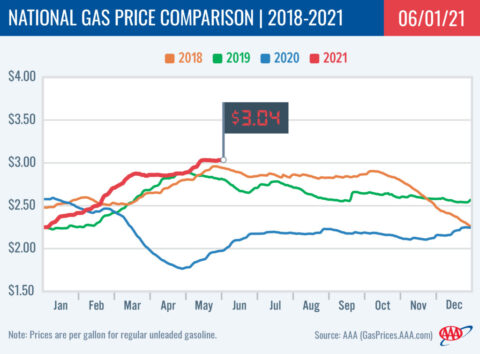 2018-2021 National Gas Price Comparison 6-01-21