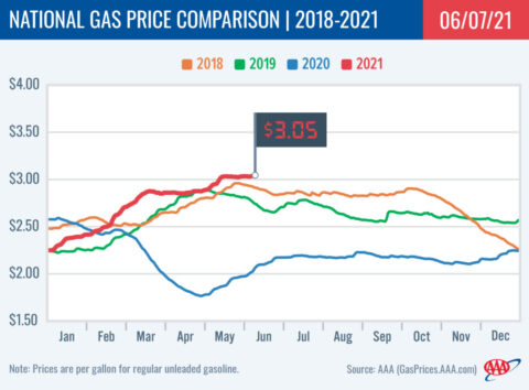 2018-2021 National Gas Price Comparison 6-07-21