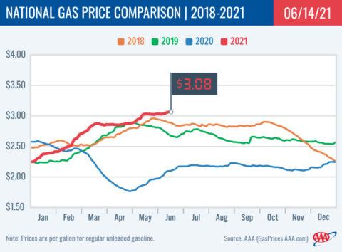 2018-2021 National Gas Price Comparison 6-14-21