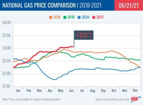2018-2021 National Gas Price Comparison 6-21-21
