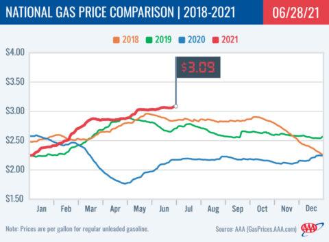 2018-2021 National Gas Price Comparison 6-28-21