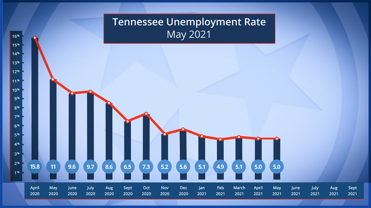 May's Unemployment Rate Unchanged as Tennesseans Continue Returning to the Workforce.