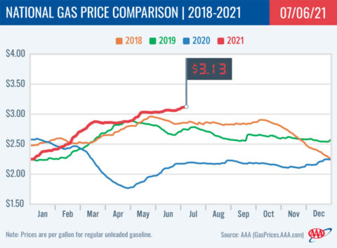 2018-2021 National Gas Price Comparison 7-06-21