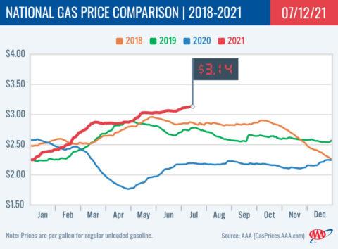 2018-2021 National Gas Price Comparison 7-12-21