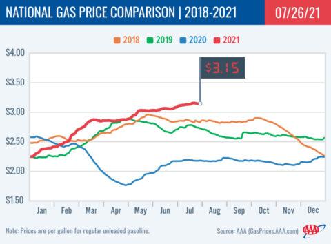 2018-2021 National Gas Price Comparison 7-26-21