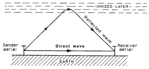 Figure 1 from Appleton's Nobel Prize lecture in 1947, demonstrating how a radio wave can travel long distances by reflecting off an ionized layer of the atmosphere. (©The Nobel Foundation)