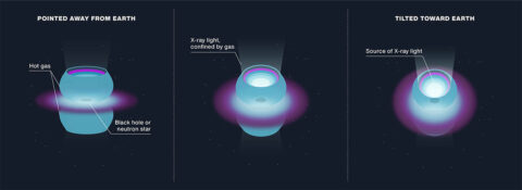 The cosmic object SS 433 contains a bright source of X-ray light surrounded by two hemispheres of hot gas. The gas corrals the light into beams pointing in opposite directions away from the source. SS 433 tilts periodically, causing one X-ray beam to point toward Earth. (NASA/JPL-Caltech)