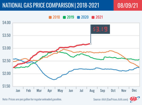 2018-2021 National Gas Price Comparison 8-09-21
