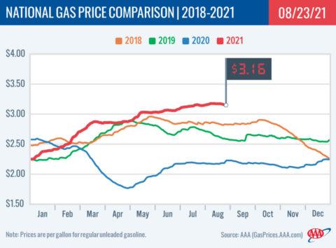 2018-2021 National Gas Price Comparison 8-23-21