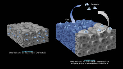 One hypothesis is that water molecules are trapped within lunar material (left). But a new study posits that water molecules (right) remain as frost on the surface in cold shadows and move to other cold locations via the thin exosphere. (NASA/JPL-Caltech)