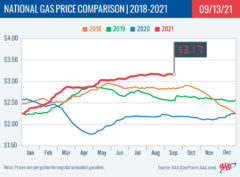 2018-2021 National Gas Price Comparison 9-13-21
