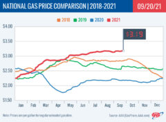 2018-2021 National Gas Price Comparison 9-20-21
