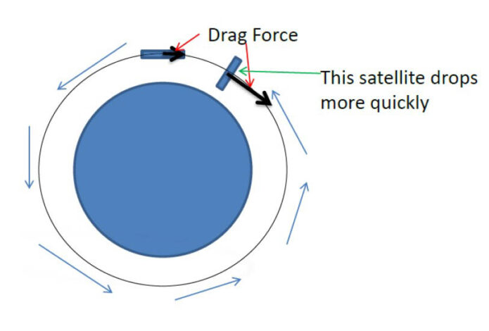 Setting the following spacecraft to maximize drag and the leader to minimize drag will cause the follower to drop in altitude and catch up to the leader. (NASA/Sabrina Thompson)