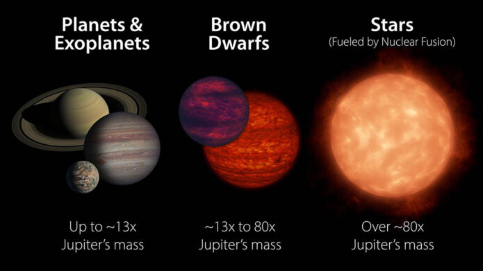 Brown dwarfs share certain characteristics with both stars and planets. Generally, they are less massive than stars and more massive than planets. A brown dwarf becomes a star if its core pressure gets high enough to start nuclear fusion, the process that causes stars to shine. (NASA/JPL-Caltech)