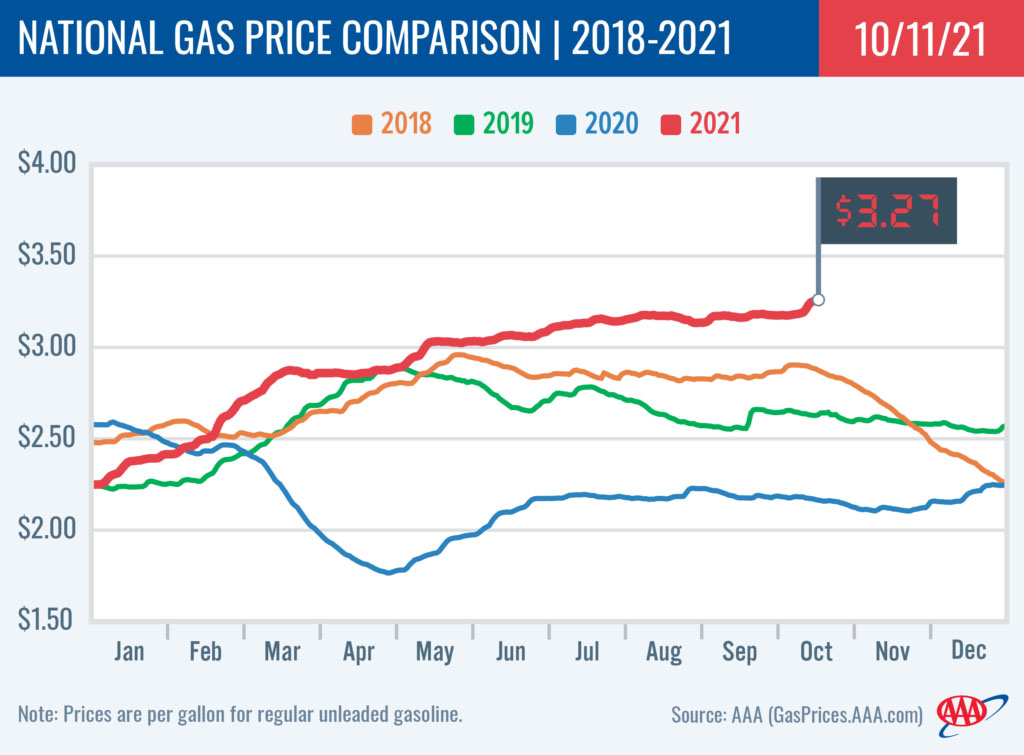 2018-2021 National Gas Price Comparison 10-11-21