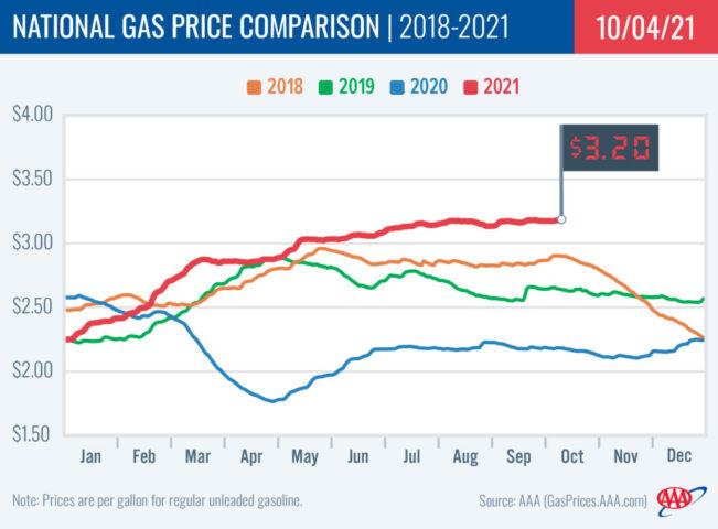 2018-2021 National Gas Price Comparison 10-4-21